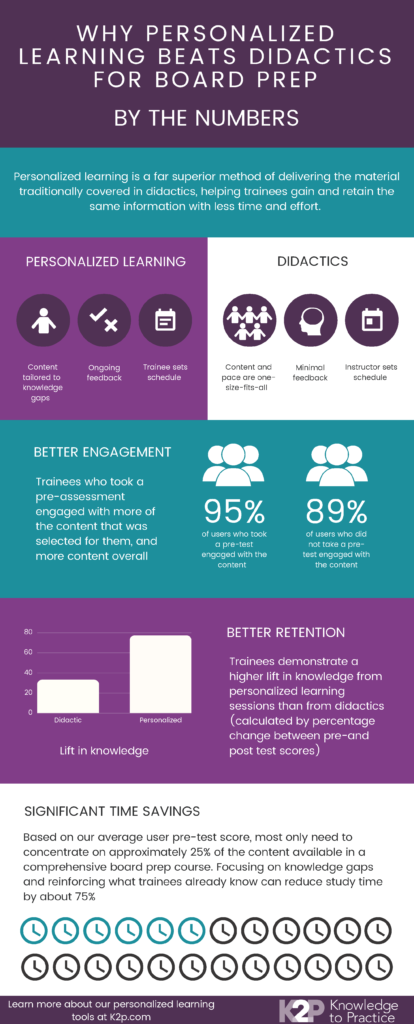 infographic personalized learning